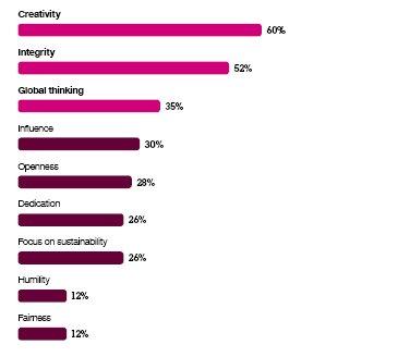 Global CEO Study